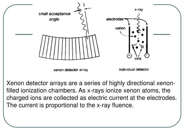 Xenon detector arrays are a series of highly directional xenon-filled ionization chambers. As x-rays ionize xenon atoms, the charged ions are collected as electric current at the electrodes. The current is proportional to the x-ray fluence.
