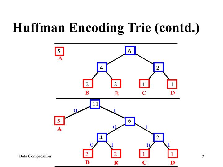 Huffman Encoding Trie (contd.)