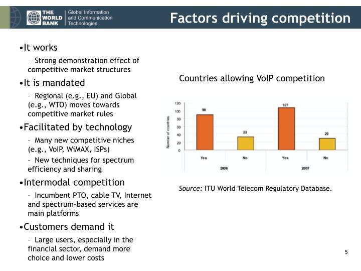 Factors driving competition