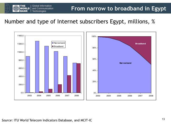 From narrow to broadband in Egypt