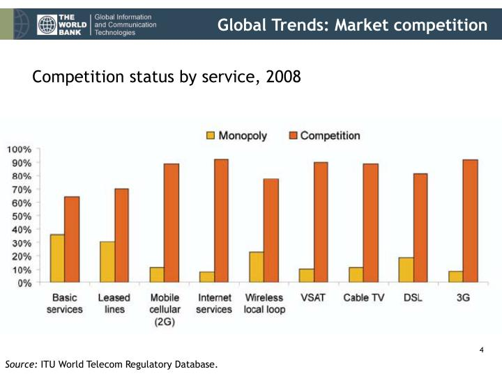 Global Trends: Market competition