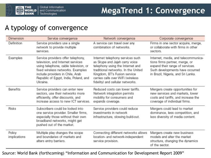 MegaTrend 1: Convergence