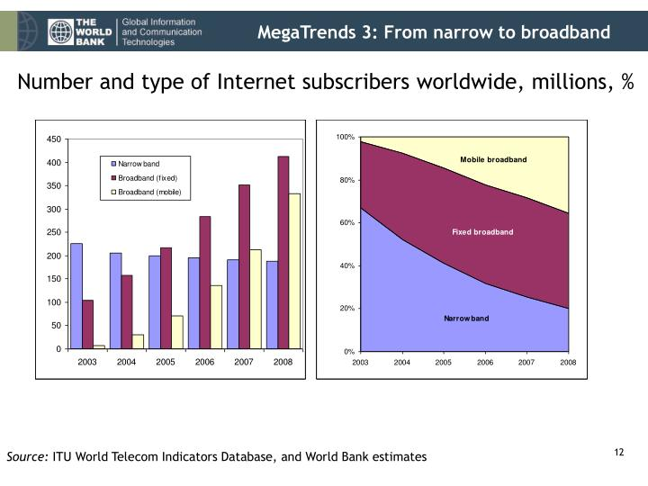 MegaTrends 3: From narrow to broadband