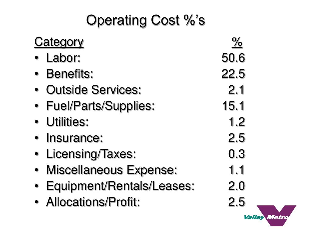 Operating Cost %'s