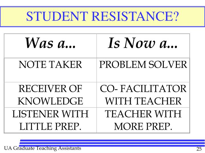 STUDENT RESISTANCE?