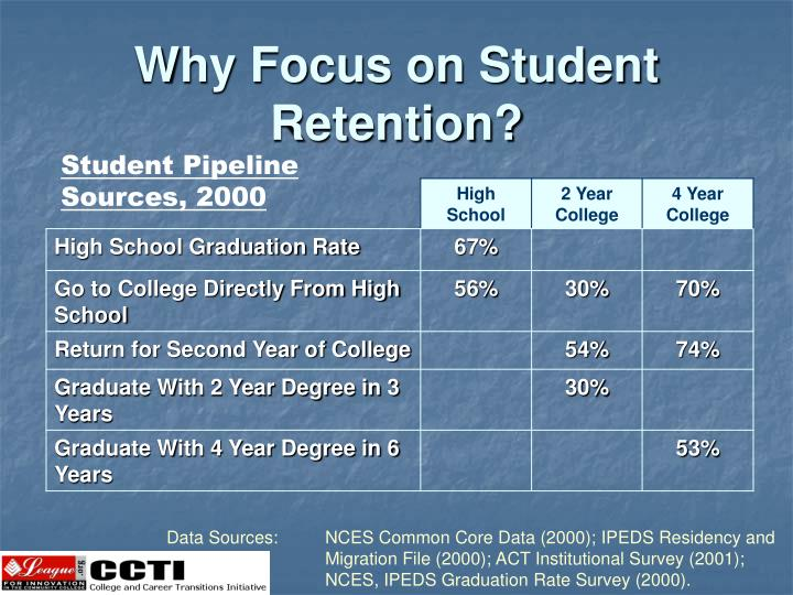 Why Focus on Student Retention?