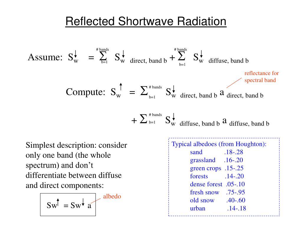 Reflected Shortwave Radiation