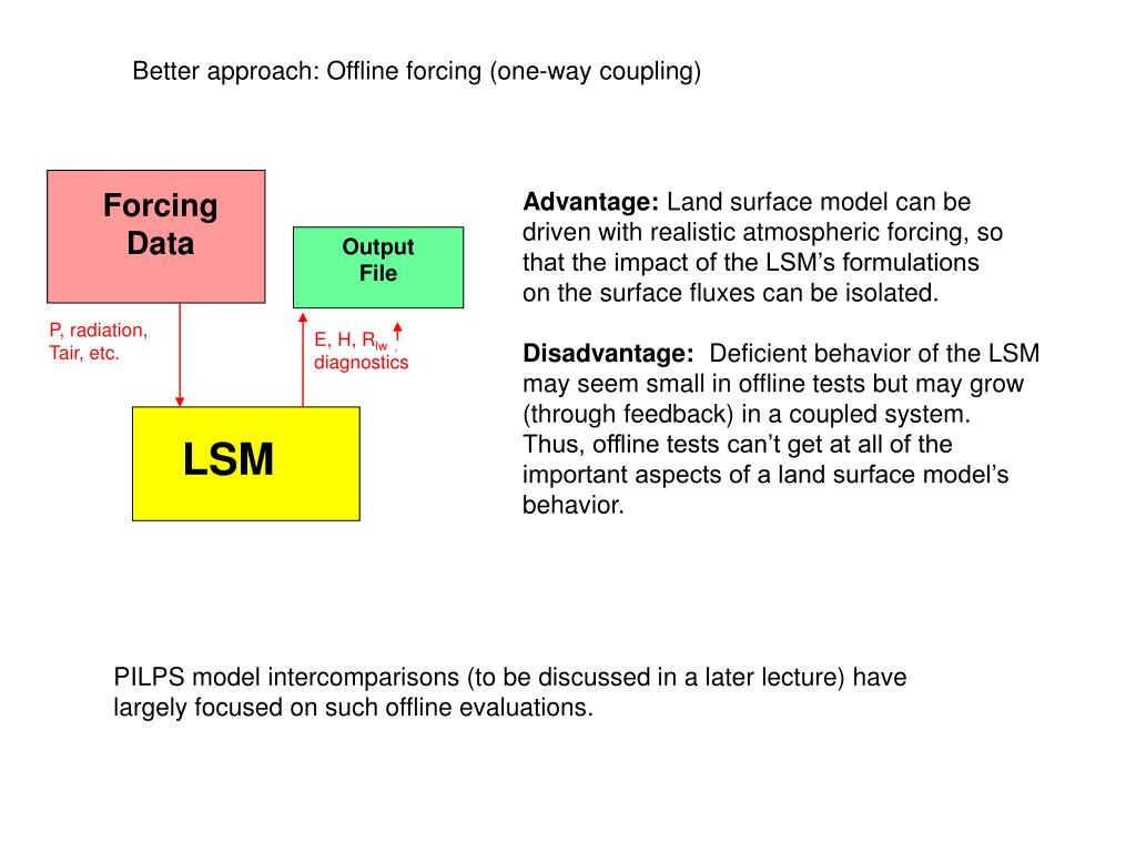 Better approach: Offline forcing (one-way coupling)
