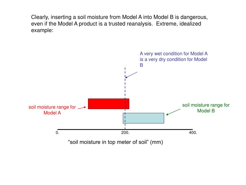 Clearly, inserting a soil moisture from Model A into Model B is dangerous, even if the Model A product is a trusted reanalysis.  Extreme, idealized example: