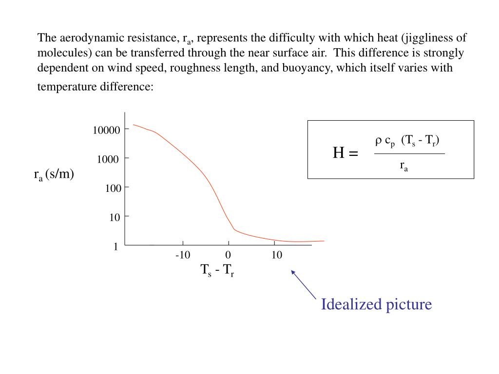 The aerodynamic resistance, r