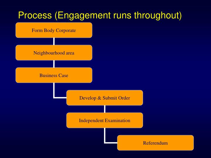 Process (Engagement runs throughout)
