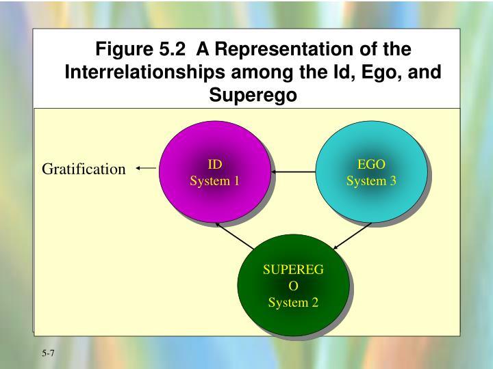 Figure 5.2  A Representation of the Interrelationships among the Id, Ego, and Superego