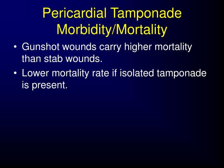 Pericardial Tamponade Morbidity/Mortality