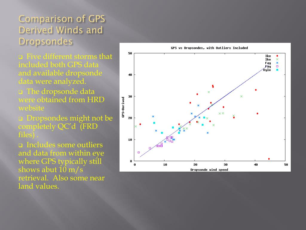 Comparison of GPS Derived Winds and Dropsondes