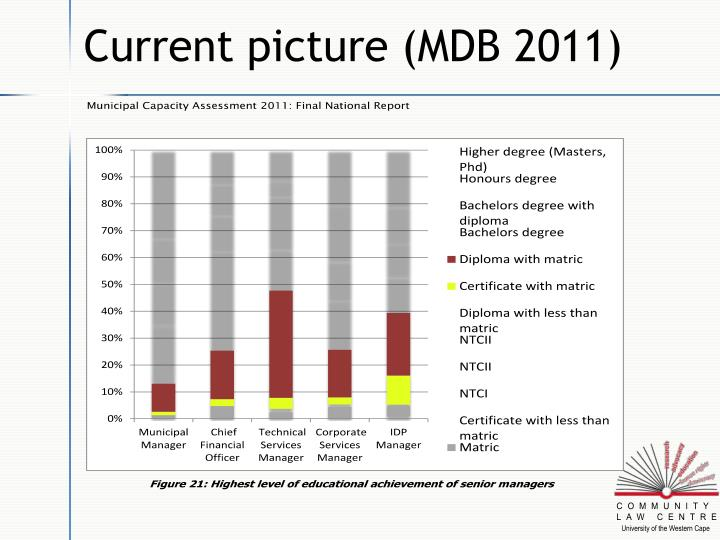 Current picture (MDB 2011)