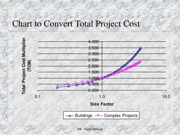 Chart to Convert Total Project Cost