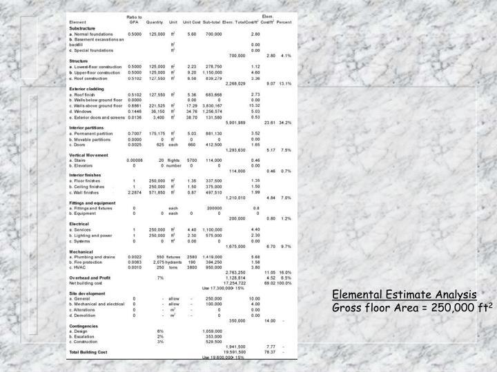 Elemental Estimate Analysis