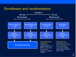 enrollment and randomization49