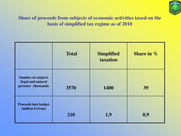 Share of proceeds from subjects of economic activities taxed on the basis of simplified tax regime as of 2010