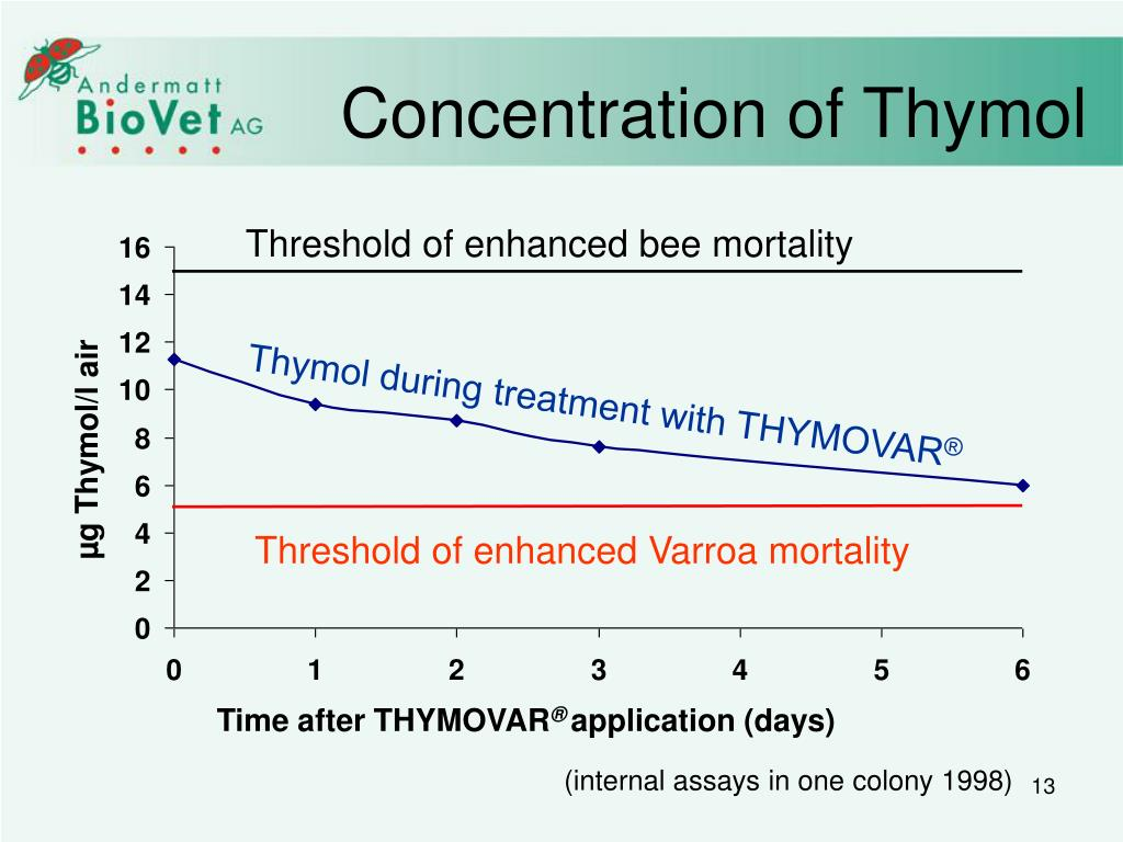 Concentration of Thymol