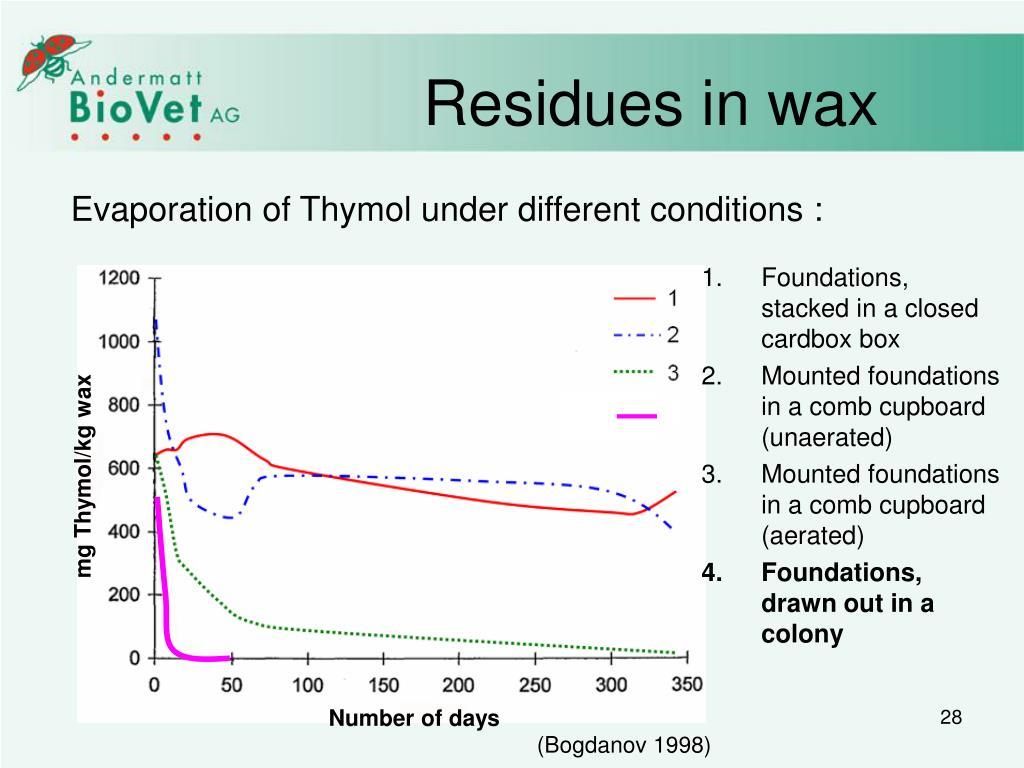 Residues in wax