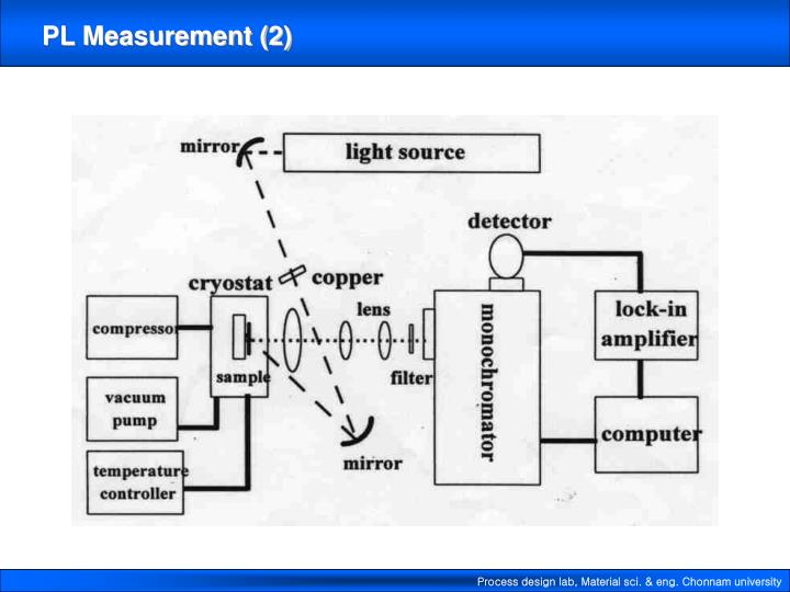 Ppt Photoluminescence Pl Powerpoint Presentation Id