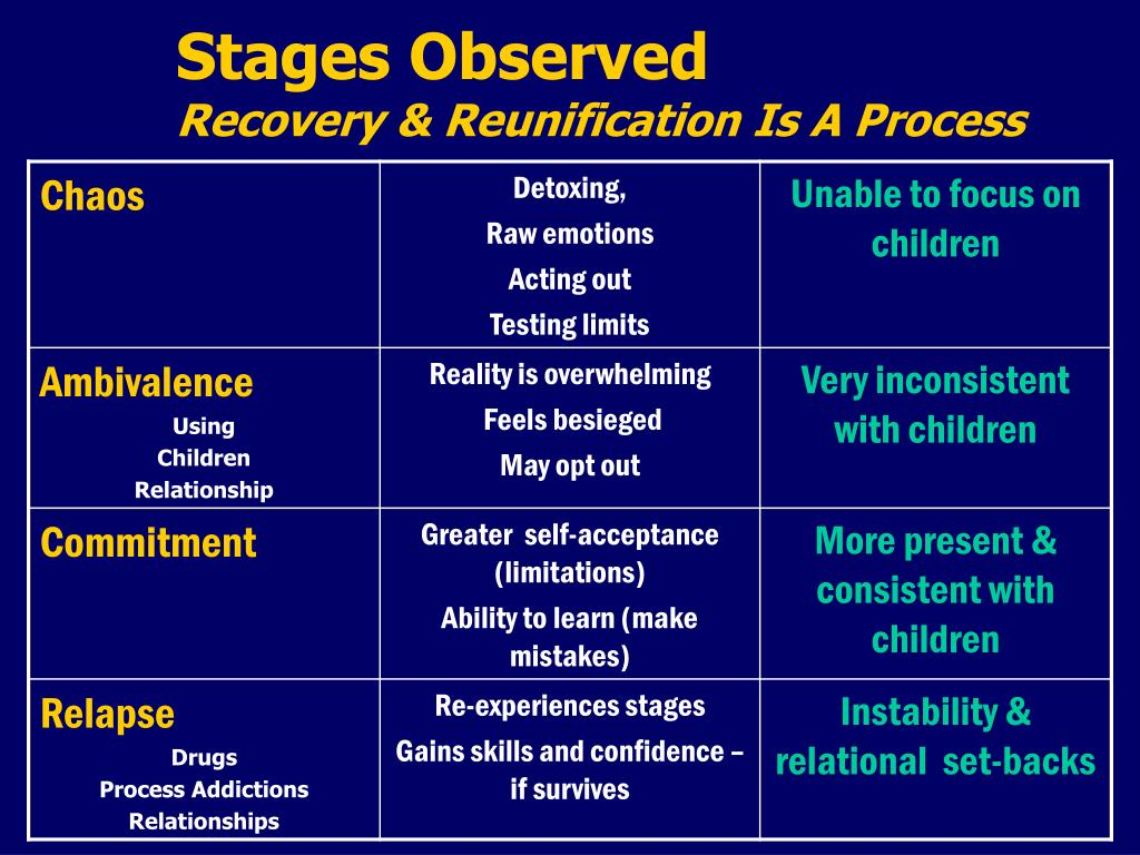 Stages Observed