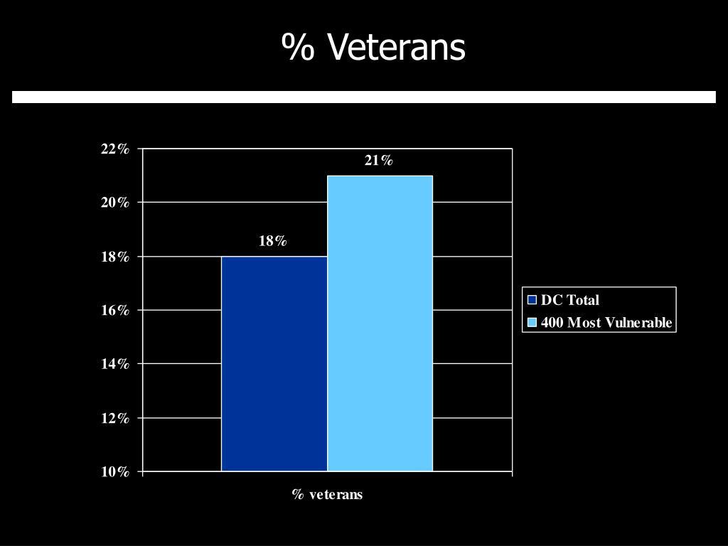 % Veterans