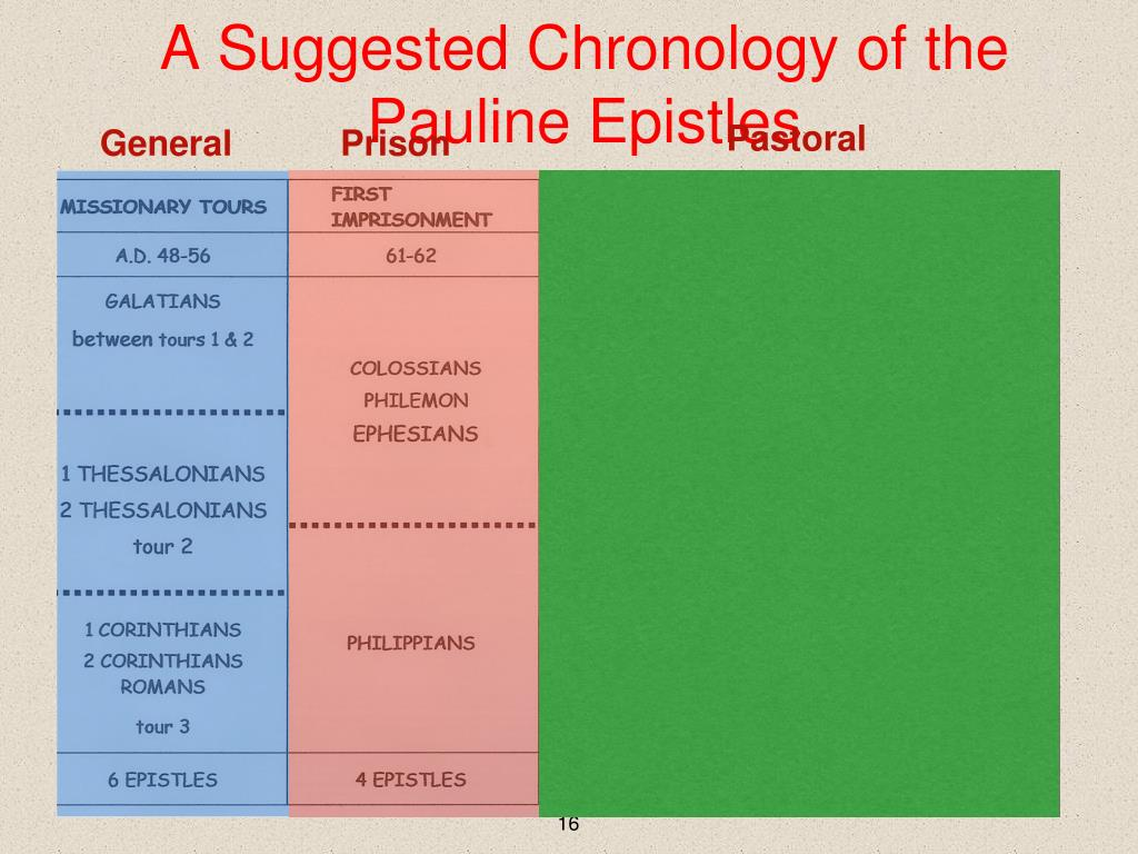 Pauline epistles chronological order. Why are Pauls