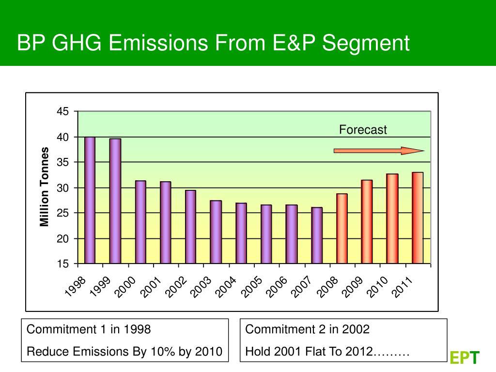 BP GHG Emissions From E&P Segment