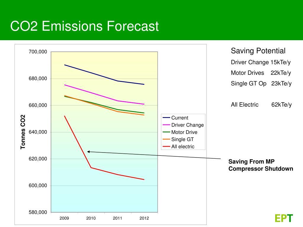 CO2 Emissions Forecast