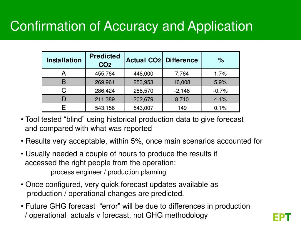 Confirmation of Accuracy and Application