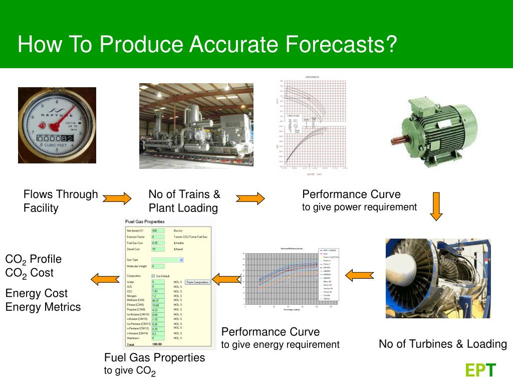 How To Produce Accurate Forecasts?