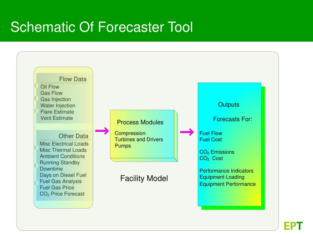 Schematic Of Forecaster Tool