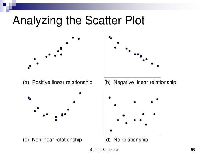 Analyzing the Scatter Plot