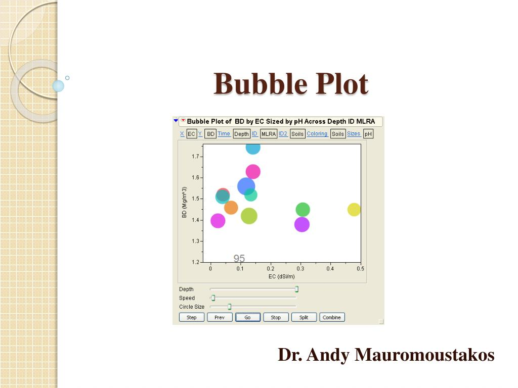 bubble plot l.