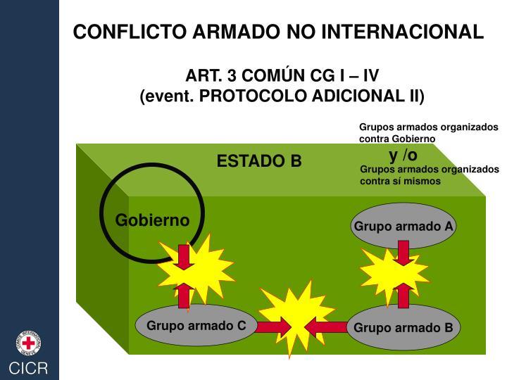 CONFLICTO ARMADO NO INTERNACIONAL