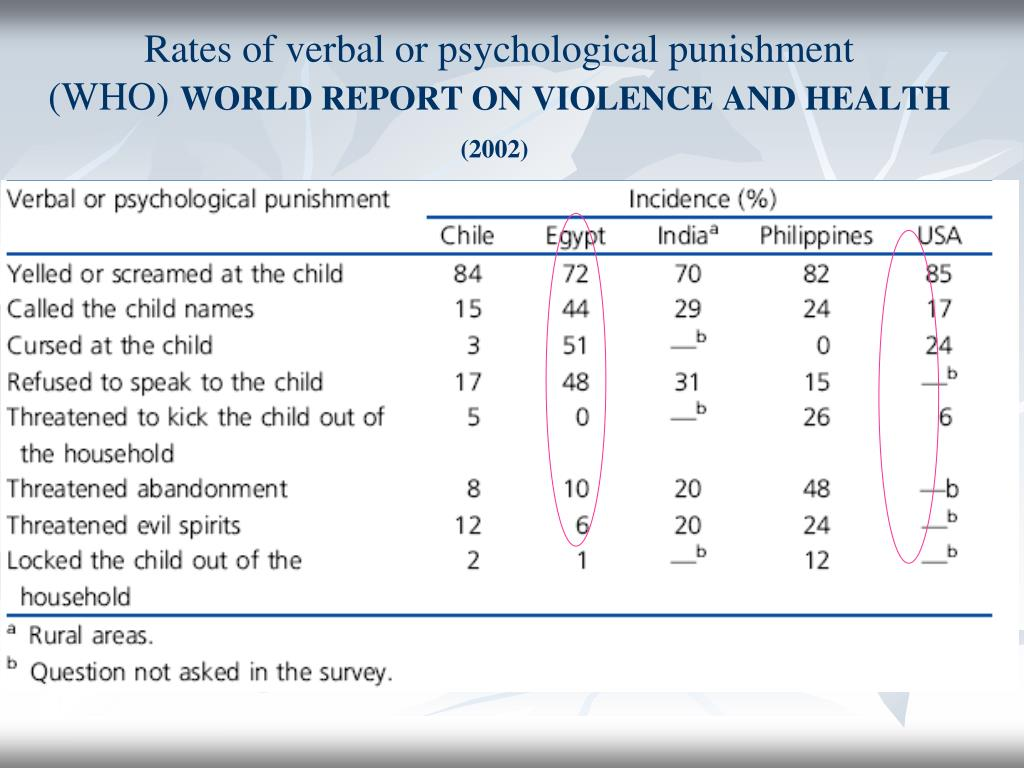 Rates of verbal or psychological punishment