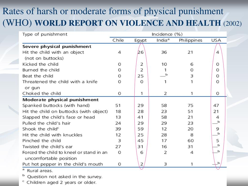 Rates of harsh or moderate forms of physical punishment