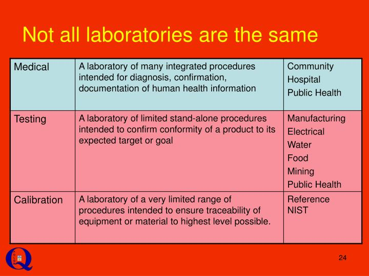 Not all laboratories are the same
