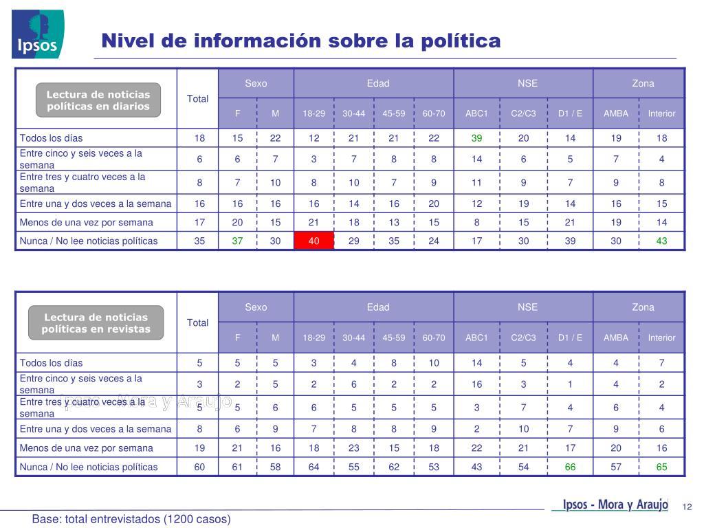 Nivel de información sobre la política