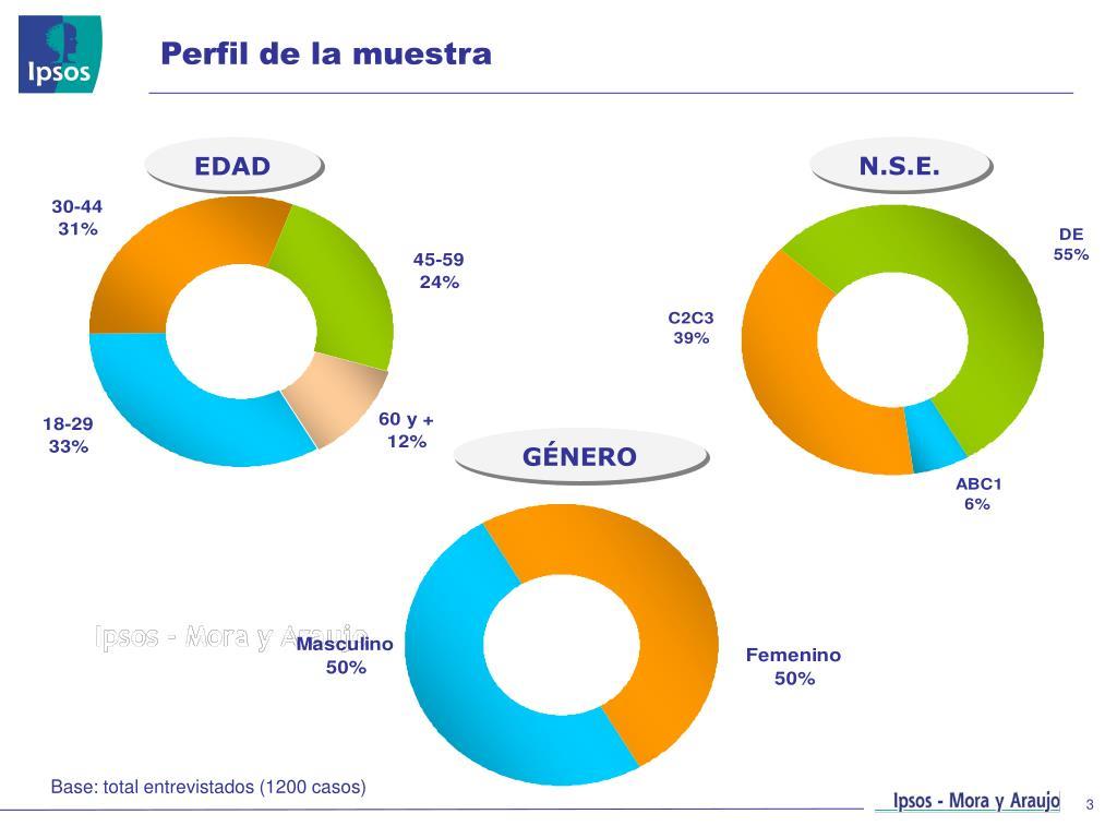 Perfil de la muestra