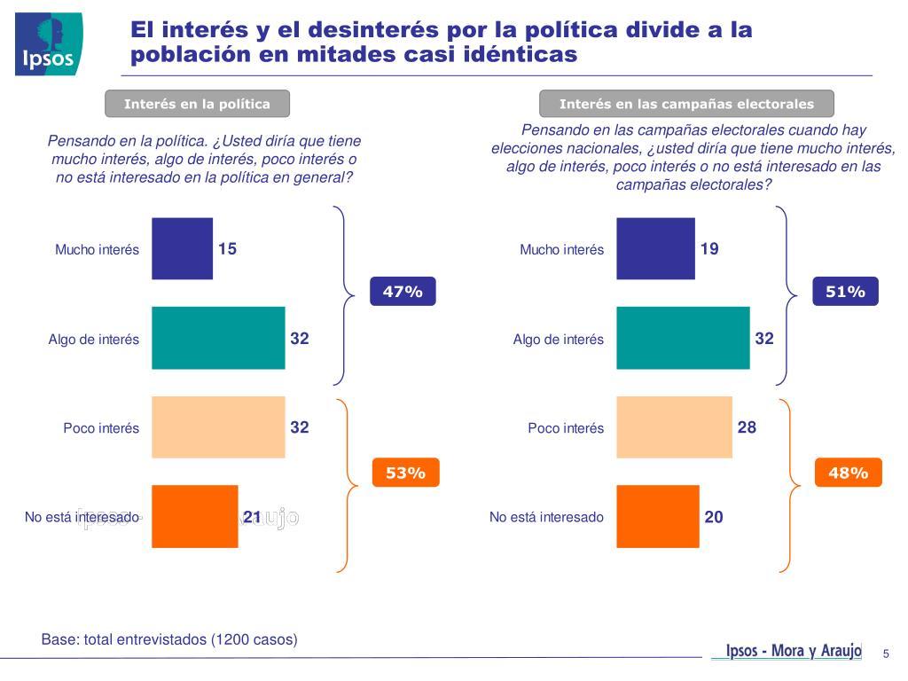 El interés y el desinterés por la política divide a la población en mitades casi idénticas