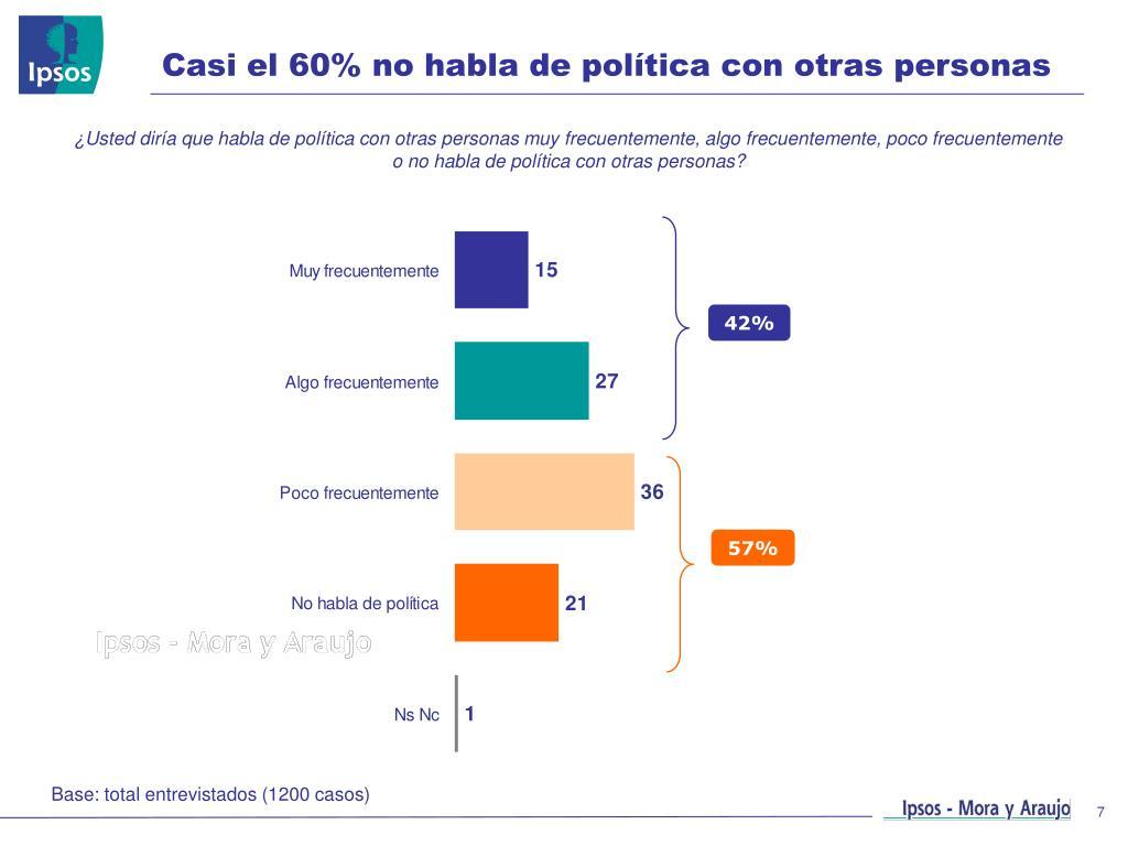 Casi el 60% no habla de política con otras personas
