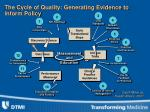 the cycle of quality generating evidence to inform policy
