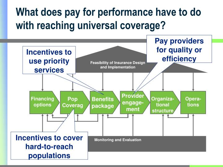 What does pay for performance have to do with reaching universal coverage