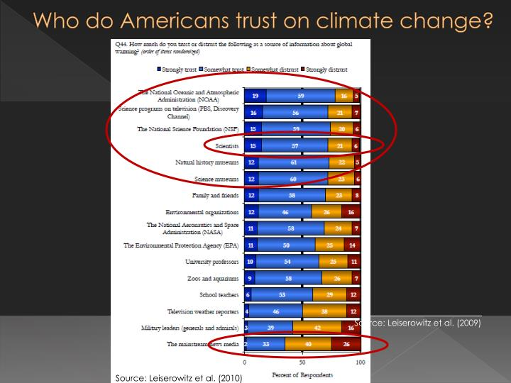Who do Americans trust on climate change?