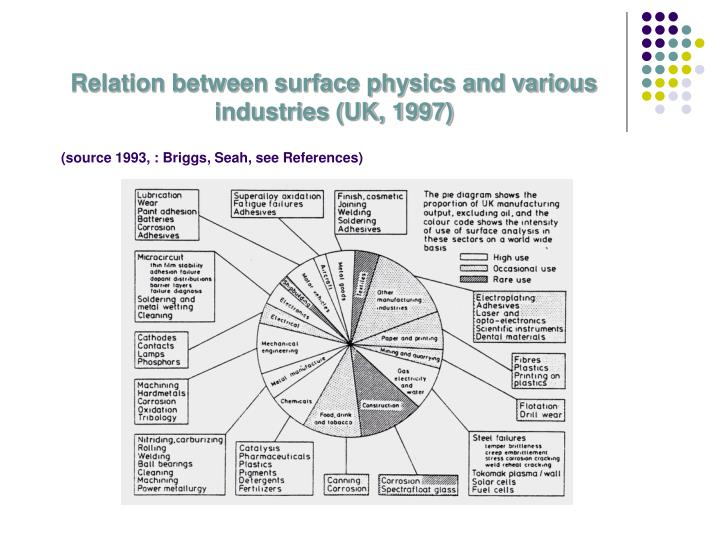Relation between surface physics and various industries (UK, 1997)