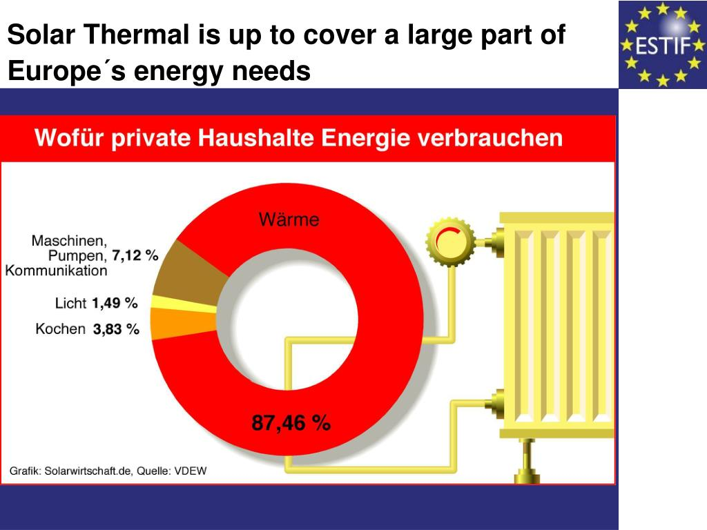 Solar Thermal is up to cover a large part of