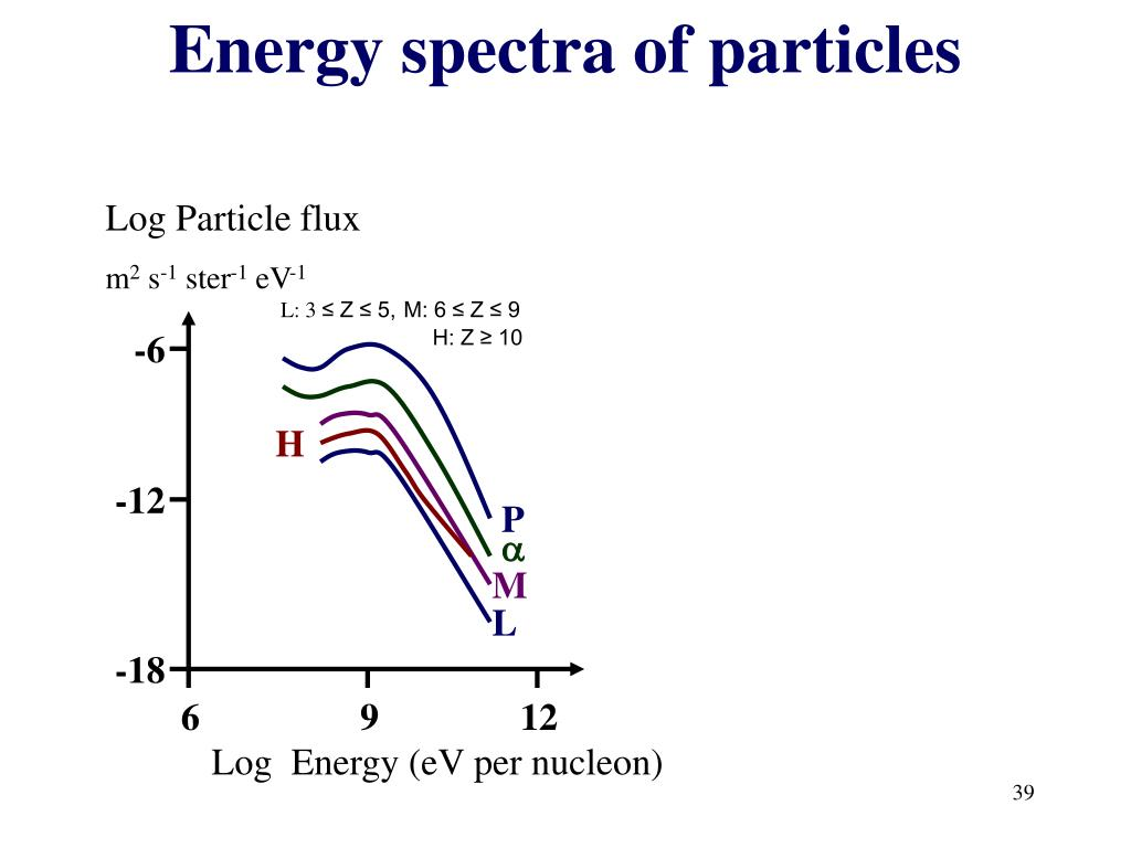 Log Particle flux